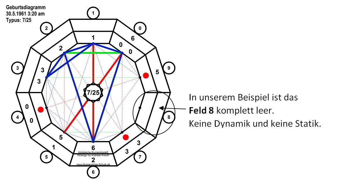 numeroskop-leeres-feld